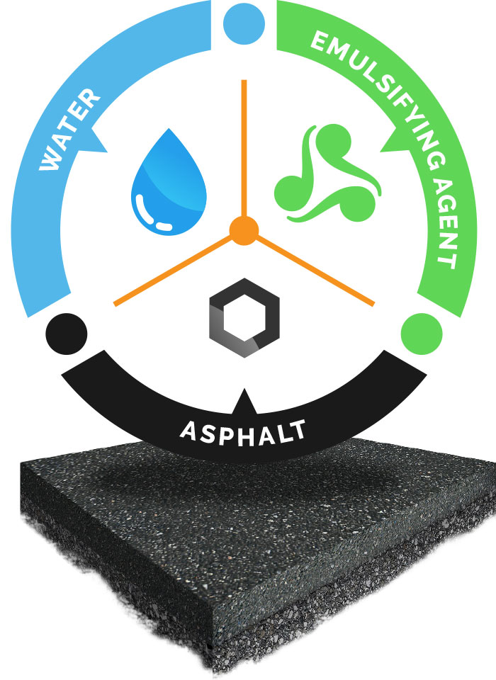 Asphalt Emulsion Illustration: Water + Emulsifying Agent + Asphalt
